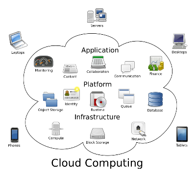 example of cloud applications